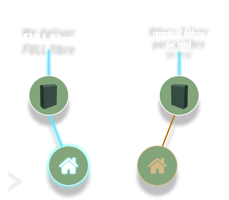 Fibre to the property